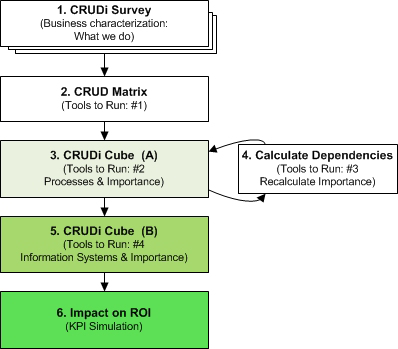CRUDi_Framework_Diagram